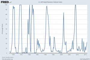 Hamilton Recession Probability