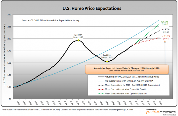 Zillow Q3 2016 U.S. Home Price Expectations chart