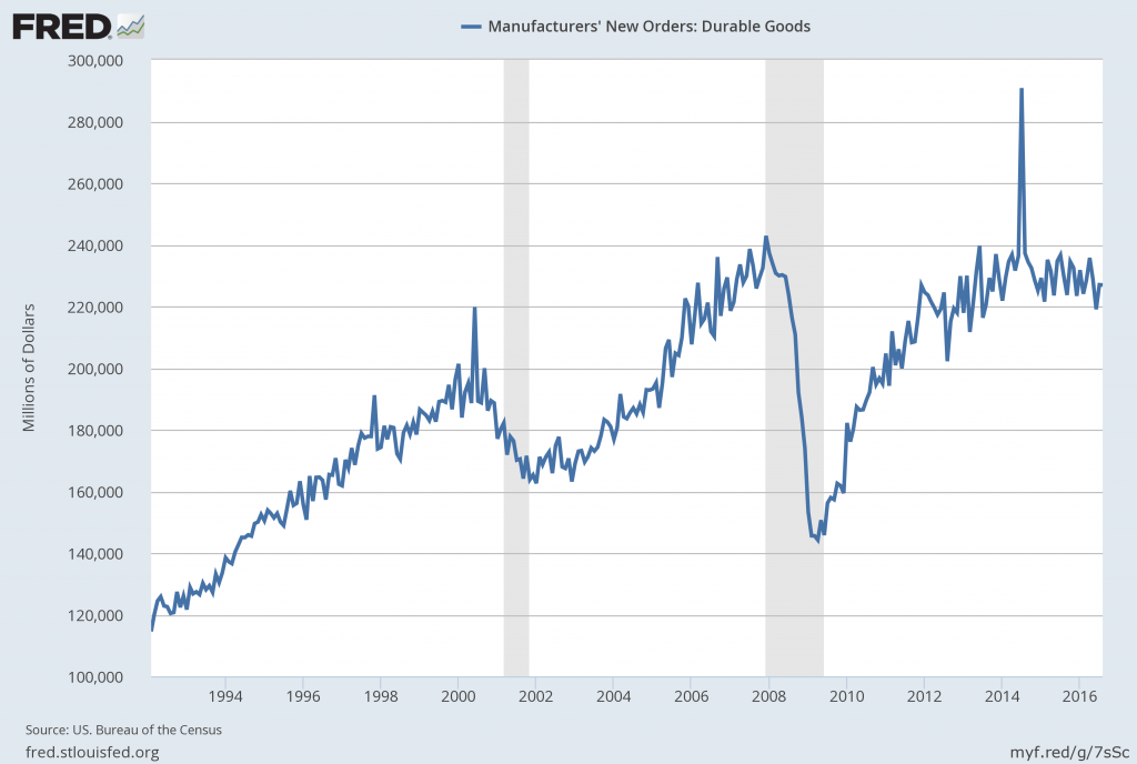 Durable Goods New Orders August 2016