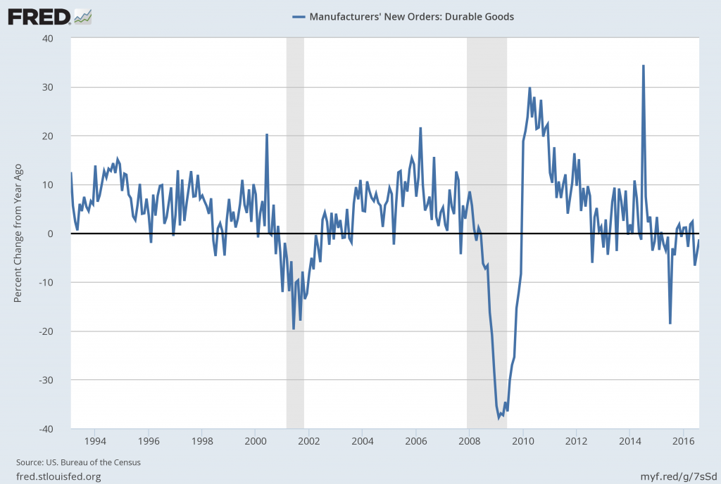 dgorder_9-28-16-226937-percent-change-from-year-ago