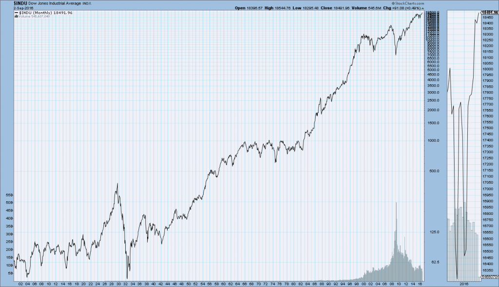 DJIA monthly chart