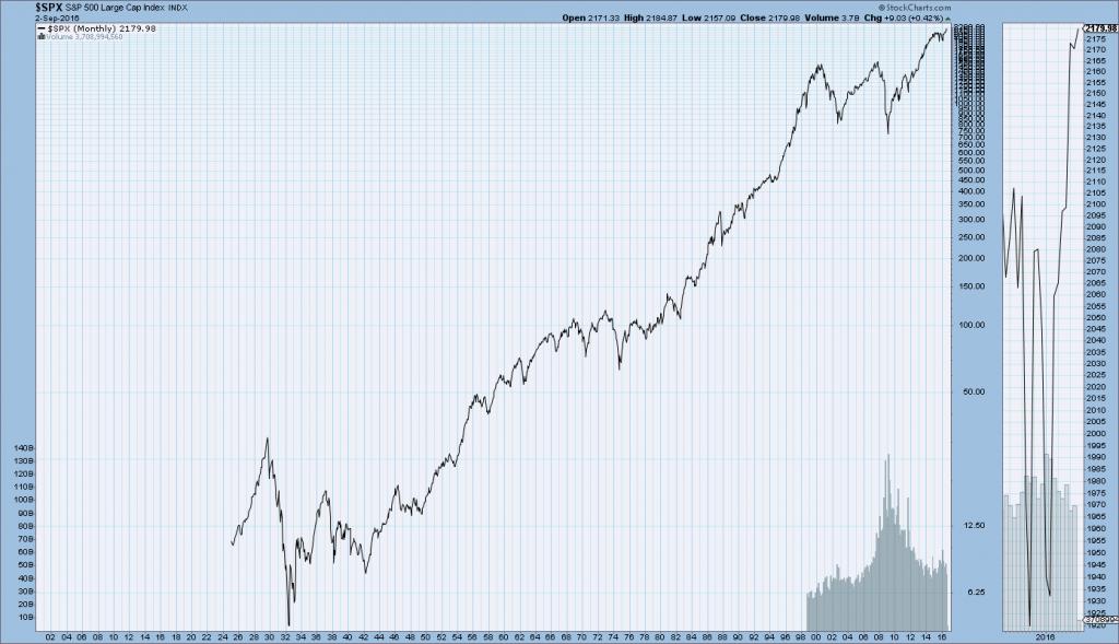 S&P500 Monthly
