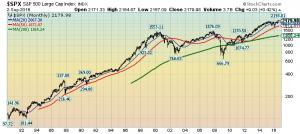 S&P500 Monthly LOG