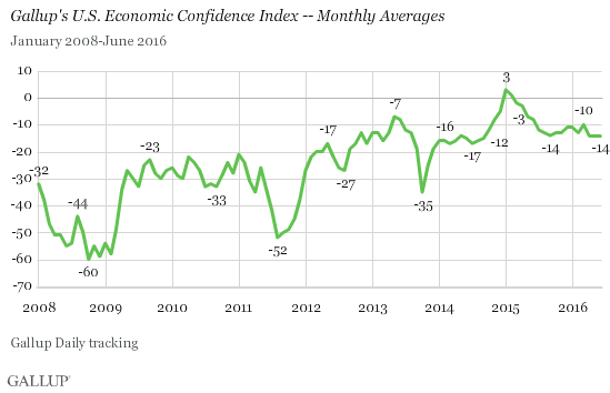 Gallup Economic Confidence Monthly Averages