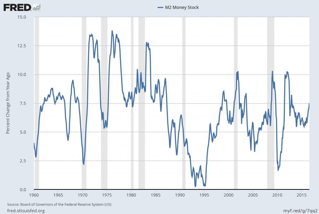 M2SL percent change from year ago