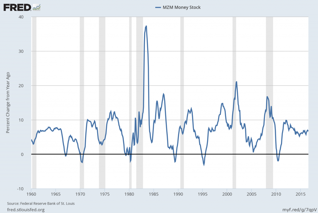 MZMSL percent change from year ago