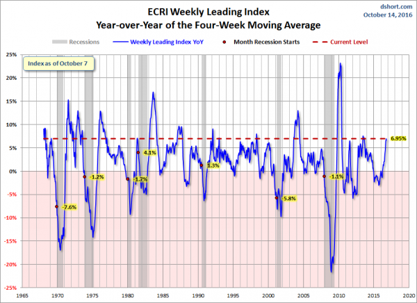 dshort-10-14-16-ecri-weekly-leading-index-yoy-four-week-moving-average-since-1965-6-95-percent