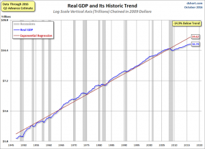 Real GDP with trendline