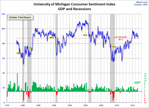 Michigan Consumer Sentiment