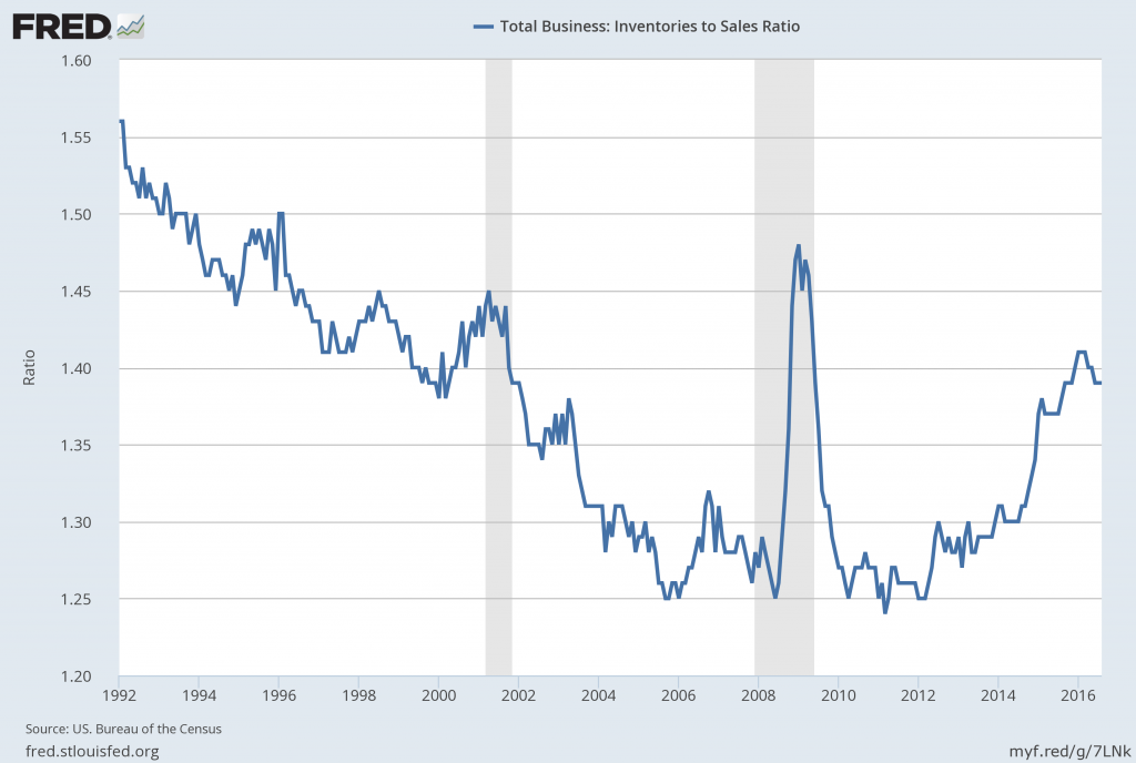 Inventory to Sales Ratio