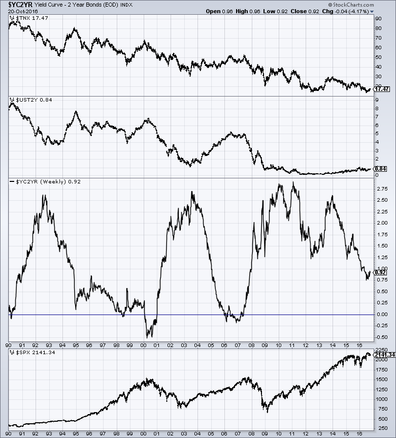 Yield Curve with subcomponents
