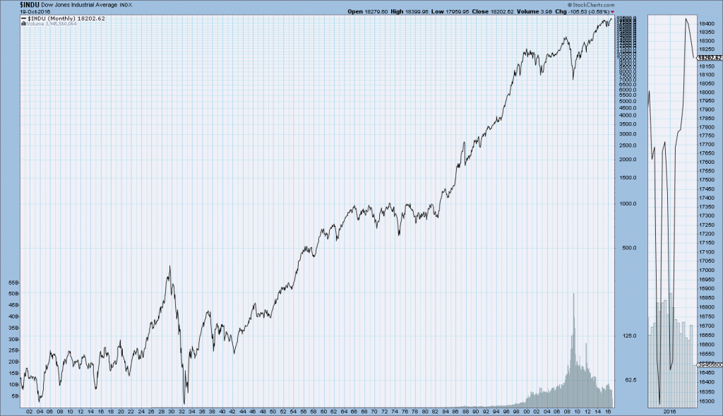 DJIA since 1900