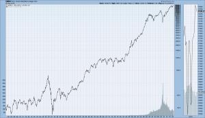 DJIA monthly LOG