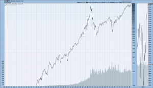Nasdaq monthly since 1978