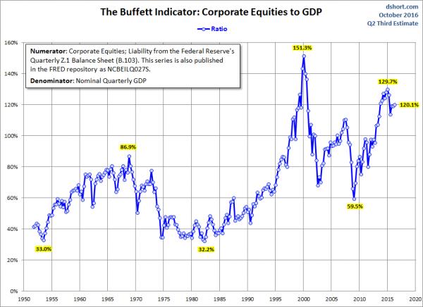 stock market capitalization to GDP