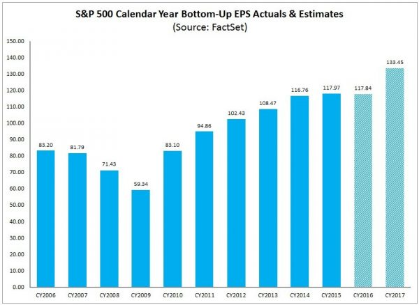 S&P500 annual EPS trends