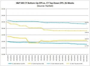 S&P500 EPS estimates