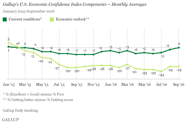 Gallup Economic Confidence Components
