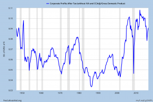 U.S. after tax corporate profits as a percentage of GDP