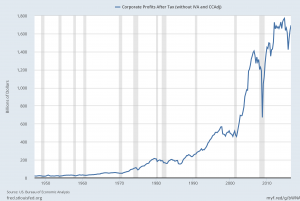 U.S. Corporate Profits After Tax