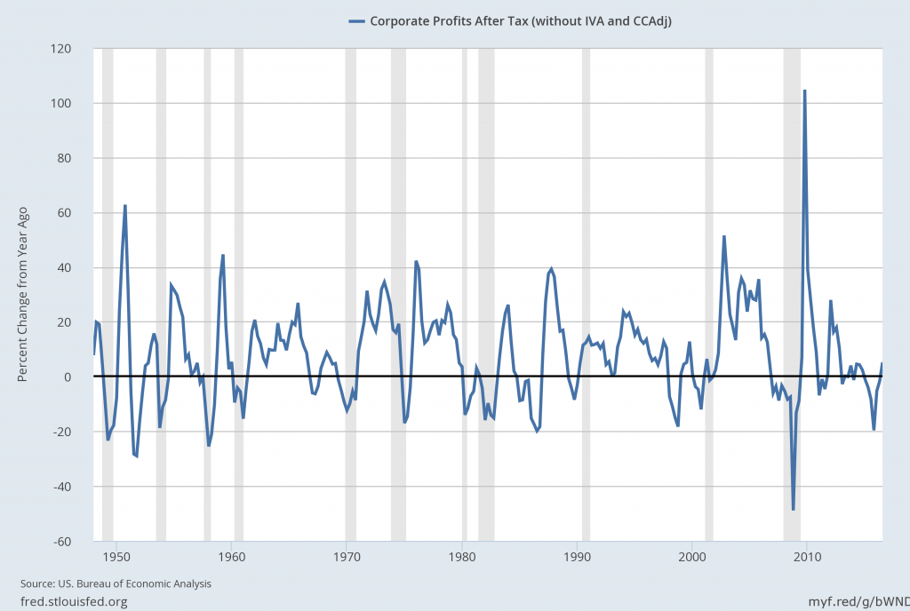 U.S. Corporate Profits Percent Change From Year Ago