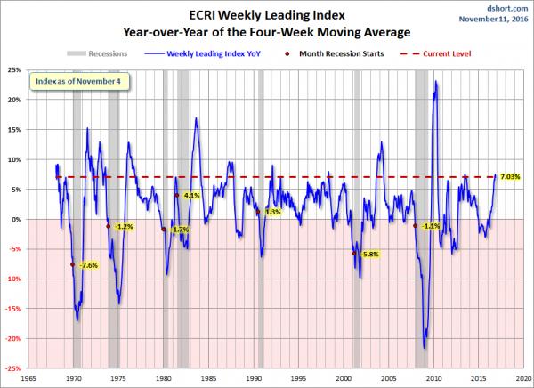 dshort-11-11-16-ecri-wli-yoy-four-week-moving-average-7-03-percent