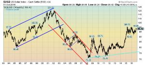 USD Weekly LOG