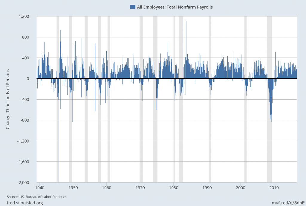 PAYEMS monthly change since 1939