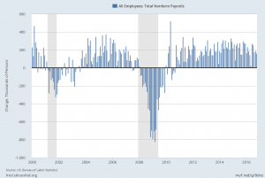 PAYEMS monthly change since 2000