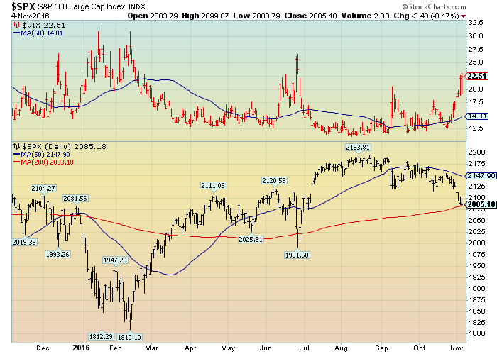 S&P500 and VIX