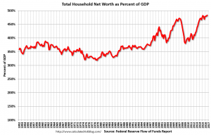 household net worth as a percentage of GDP