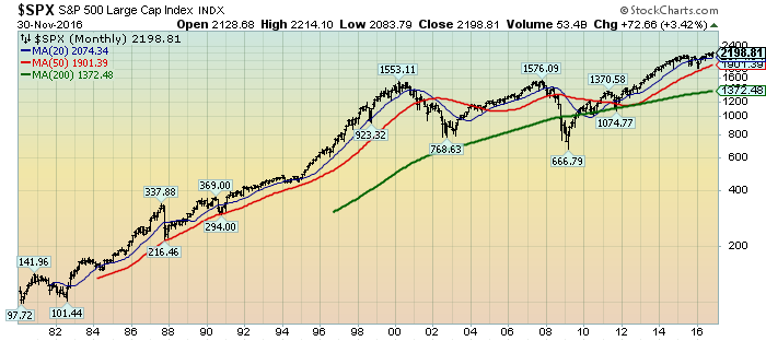 S&P500 monthly chart since 1980
