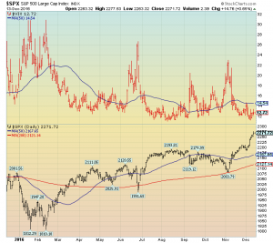 S&P500 and VIX chart