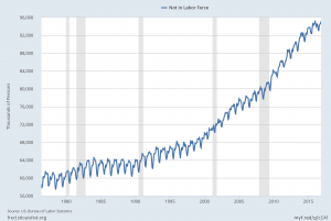 Not In Labor Force