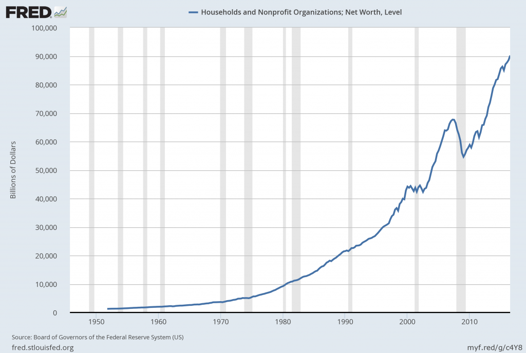 Total Household Net Worth