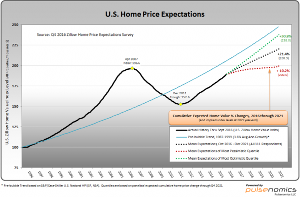 Zillow U.S. Home Price Expectations chart
