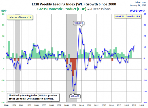 A Chart Of The Wli Gr From Doug Short S Ecri Update Post January 20 2017