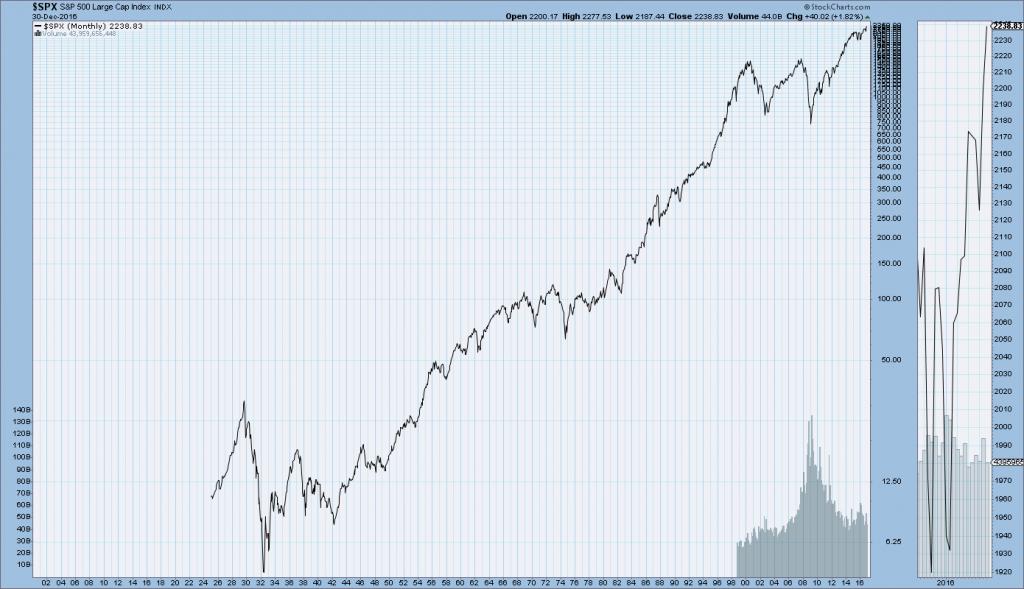 S&P500 since 1925