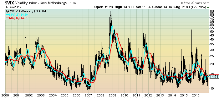 VIX Weekly LOG since 2000