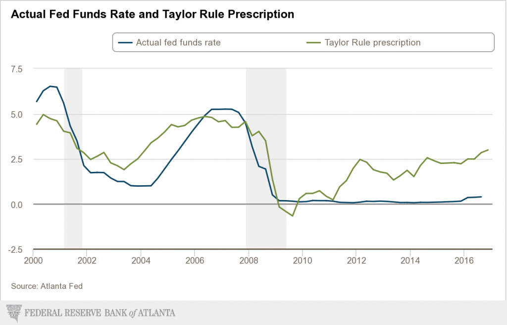 Taylor Rule chart
