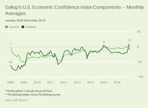 Gallup U.S. Economic Confidence Index Components