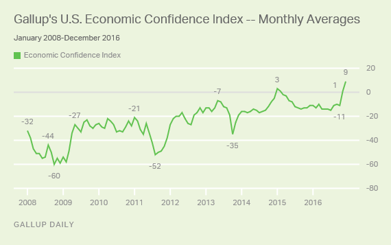 Gallup U.S. Economic Confidence Index Monthly Averages