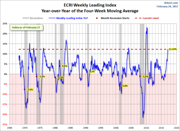 ECRI WLI YoY of the Four-Week Moving Average