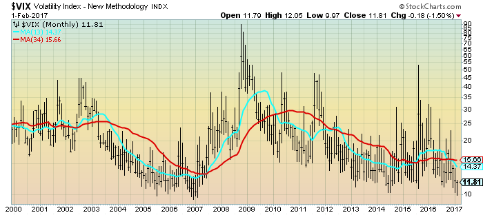 VIX Monthly since 2000