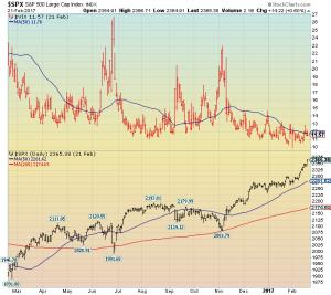 S&P500 vs VIX