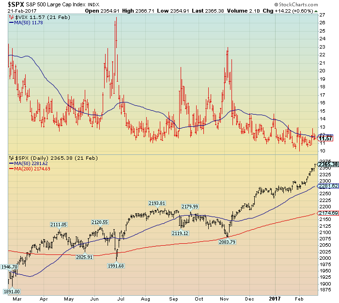 S&P500 vs VIX