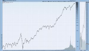 DJIA 1900-February 17 2017