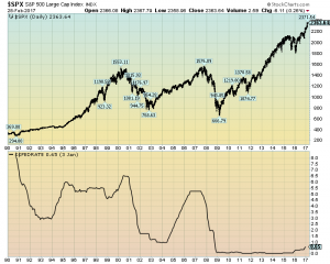 S&P500 and Effective Fed Funds rate