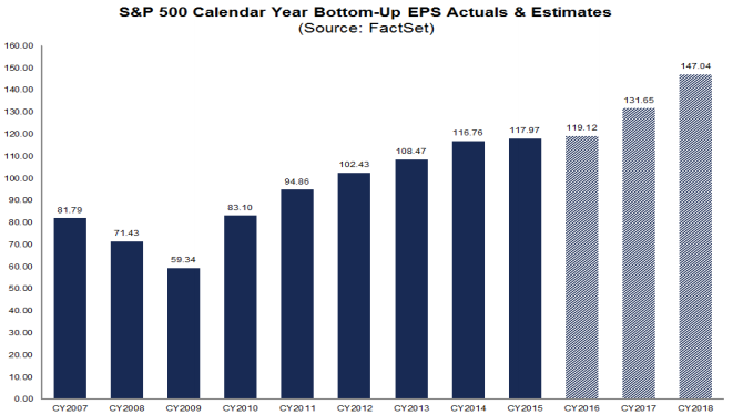 S&P500 annual earnings