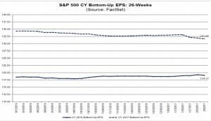 S&P500 earnings trends